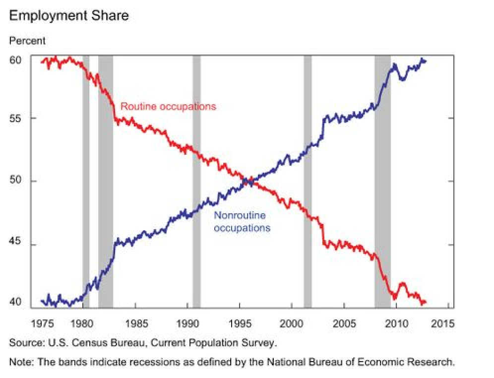 is-job-polarization-holding-back-the-labor-market-liberty-street-economics1